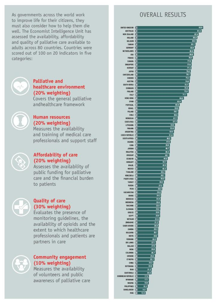 2015 Quality of Death Infographic-page-002